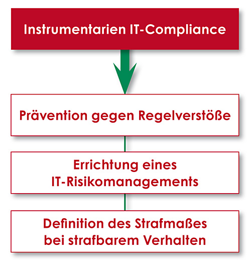 instrumentarien-IT-Compliance